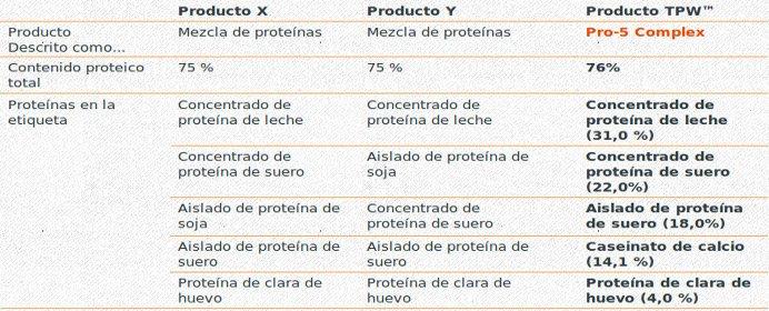 Tabla de composición sobre la pureza y composición de proteínas de los productos de TPW