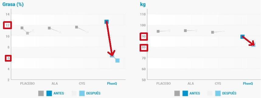 Resultados del estudio clínico que demuestra eficacia phenq para perder grasa y peso