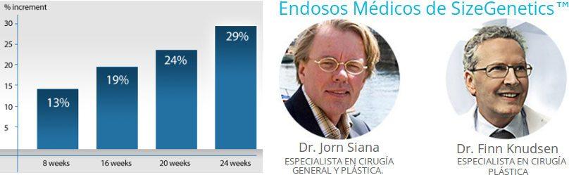 Cómo funciona SizeGenetics España clínicamente probado científicas y estudios clínicos