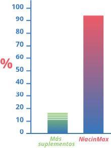 Eficacia del suplemento NiacinMax en comparación con otros productos de la competencia