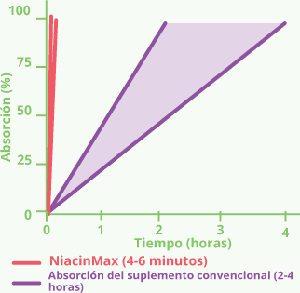 estudios científicos de la absorción de Narcinmax en el cuerpo: resultados y efectividad