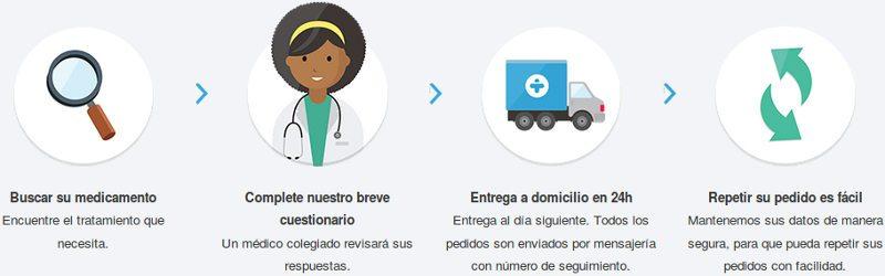 Cómo comprar en una farmacia en línea confiable: proceso de 4 pasos