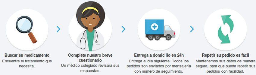 Cómo comprar los medicamentos en una farmacia en línea : estafa o fiable