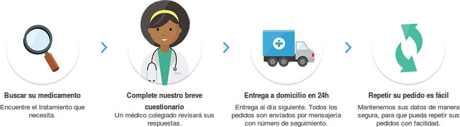 Treated: farmacia en España para comprar anillo anticonceptivo vaginal